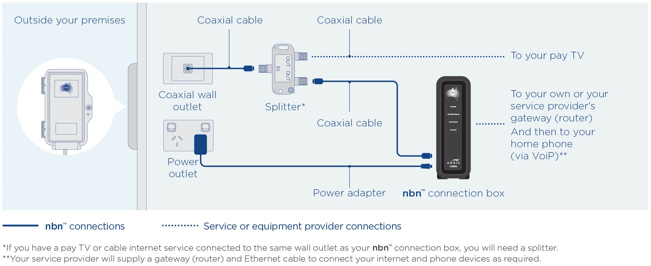 Nbn Hfc What Is It 5 Star Networks Pty Ltd Poi Ethernet Wall Jack Wiring